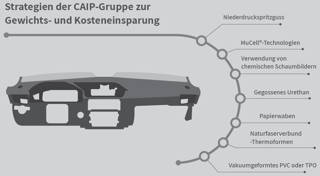 caip capability some group strategies de